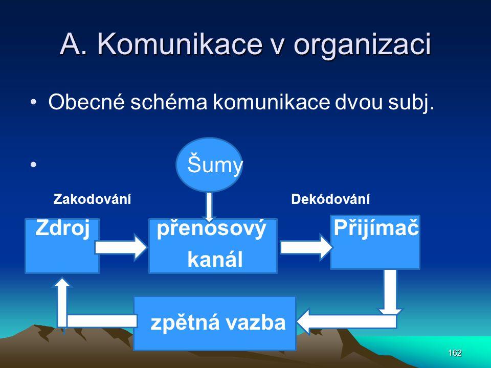 A. Komunikace v organizaci Obecné schéma komunikace dvou subj. Šumy Zakodování Dekódování Zdroj přenosový Přijímač kanál zpětná vazba 162