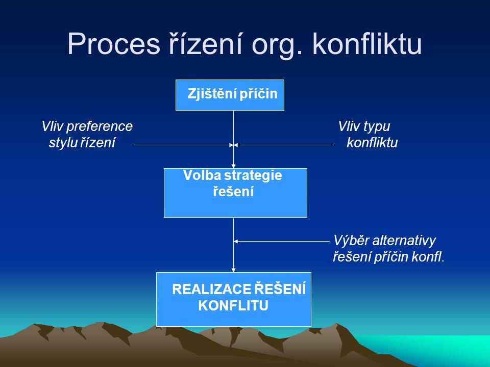 Proces řízení org. konfliktu Zjištění příčin Vliv preference Vliv typu stylu řízení konfliktu Volba strategie řešení Výběr alternativy řešení příčin k