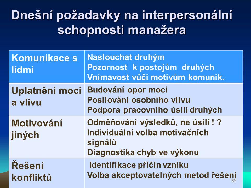 Dnešní požadavky na interpersonální schopnosti manažera Komunikace s lidmi Naslouchat druhým Pozornost k postojům druhých Vnímavost vůči motivům komun