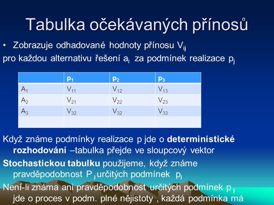 Tabulka očekávaných přínosů Zobrazuje odhadované hodnoty přínosu V ij pro každou alternativu řešení a i za podmínek realizace p j Když známe podmínky