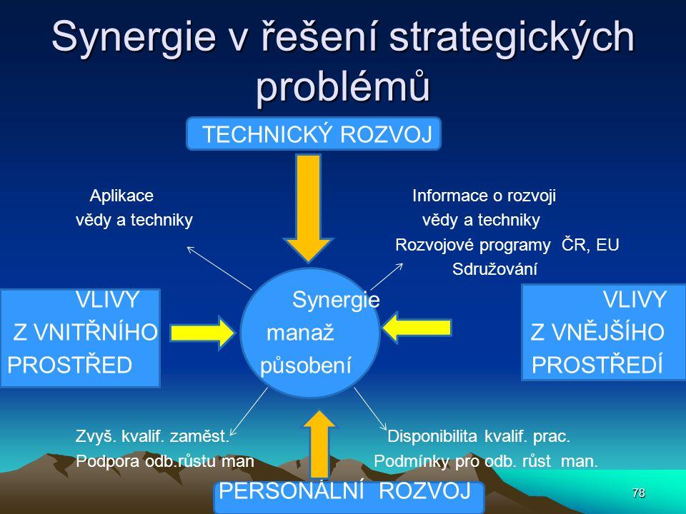 Synergie v řešení strategických problémů TECHNICKÝ ROZVOJ Aplikace Informace o rozvoji vědy a techniky Rozvojové programy ČR, EU Sdružování VLIVY Syne