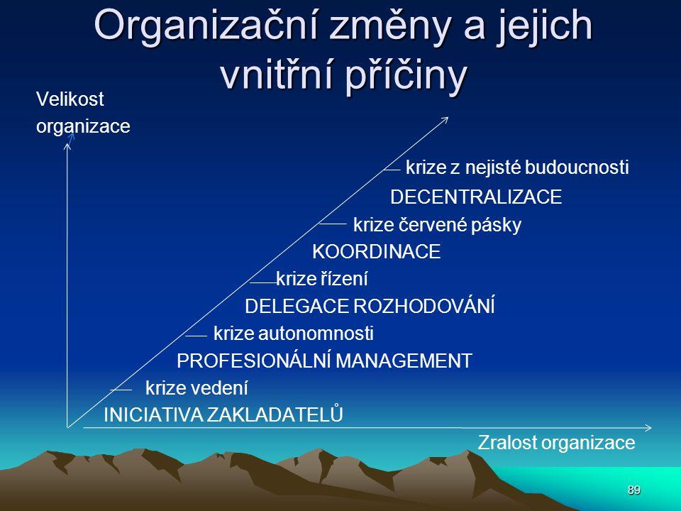 Organizační změny a jejich vnitřní příčiny Velikost organizace krize z nejisté budoucnosti DECENTRALIZACE krize červené pásky KOORDINACE krize řízení