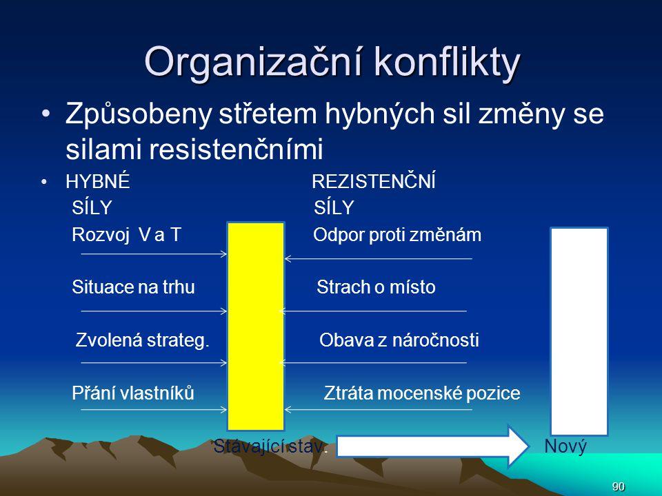 Organizační konflikty Způsobeny střetem hybných sil změny se silami resistenčními HYBNÉ REZISTENČNÍ SÍLY SÍLY Rozvoj V a T Odpor proti změnám Situace