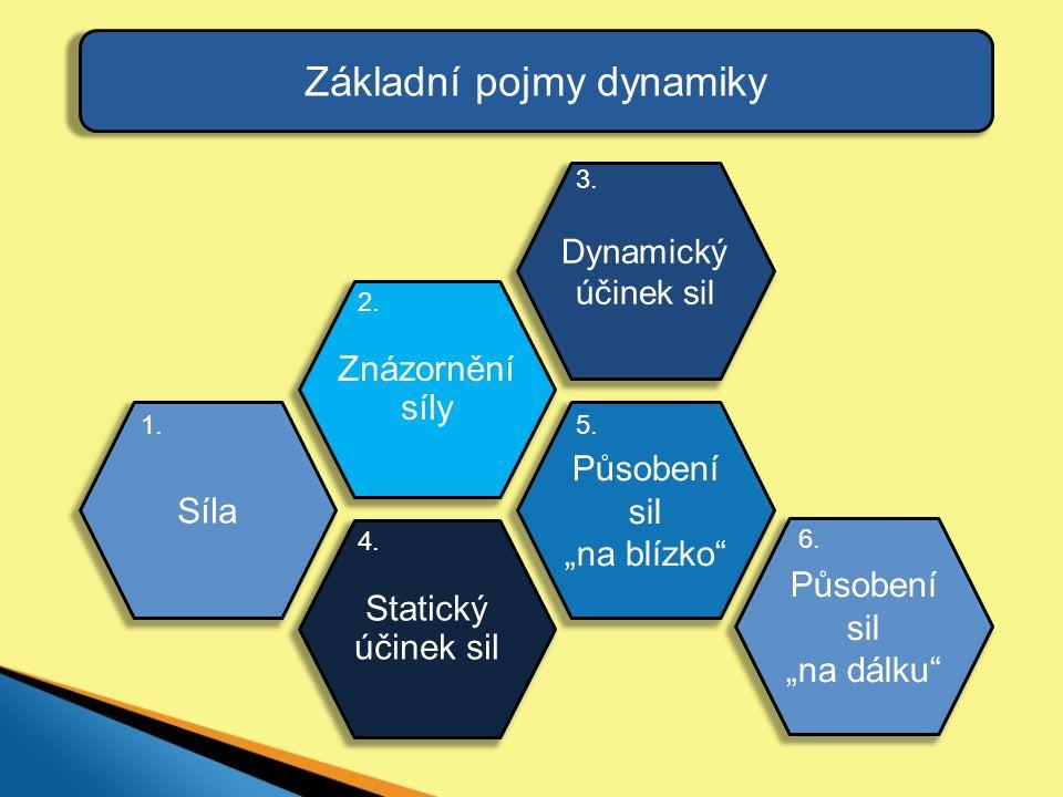 """Základní pojmy dynamiky Působení sil """"na blízko"""" 5. Statický účinek sil 4. Dynamický účinek sil 3. Znázornění síly 2. Síla 1. Působení sil """"na dálku"""""""