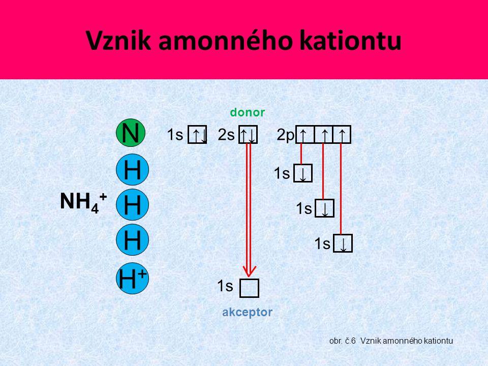 Vznik amonného kationtu N 1s ↑↓2p ↑ ↑ ↑2s ↑↓ H 1s ↓ H H H+H+ 1s NH 4 + obr. č.6 Vznik amonného kationtu donor akceptor