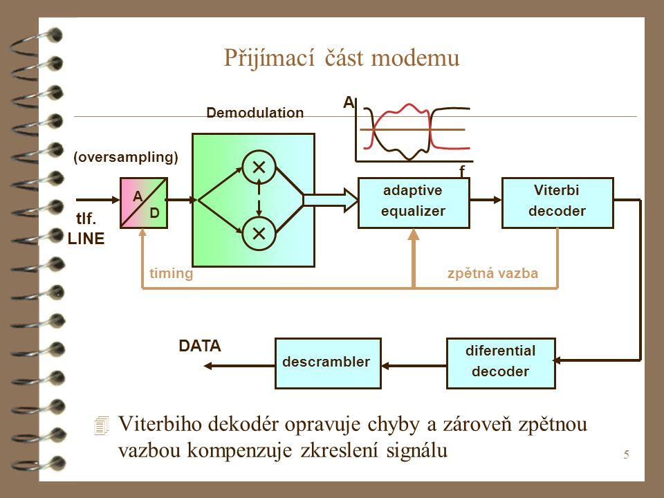 5 Přijímací část modemu f A descrambler diferential decoder Viterbi decoder D A 4 Viterbiho dekodér opravuje chyby a zároveň zpětnou vazbou kompenzuje zkreslení signálu adaptive equalizer (oversampling) Demodulation timing DATA tlf.