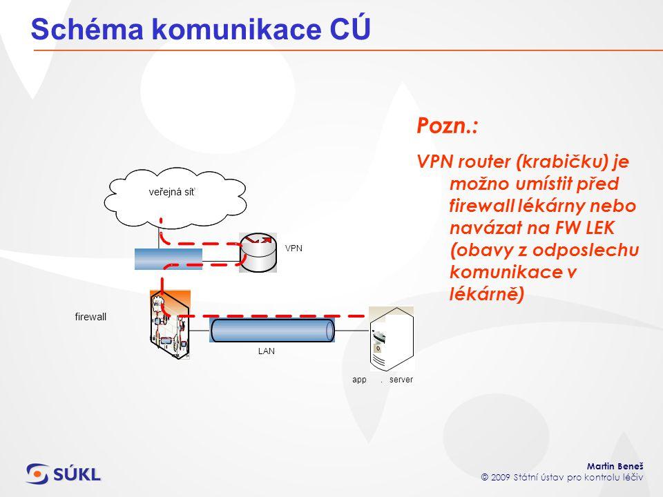 Martin Beneš © 2009 Státní ústav pro kontrolu léčiv Schéma komunikace CÚ Pozn.: VPN router (krabičku) je možno umístit před firewall lékárny nebo navá