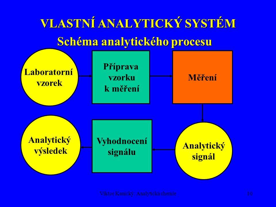 Viktor Kanický: Analytická chemie9 ANALYTICKÝ SYSTÉM je subsystém vyššího informačního systému Analytický a vzorkovací systém Analytický a vzorkovací systém Analytická výpověď Hmotnárealita Systém vzorkování Laboratorní vzorek Vlastní analytický systém Vyšší informační systém