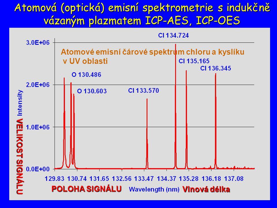 Viktor Kanický: Analytická chemie12 Generování analytického signálu v atomové optické emisní (OES) a hmotnostní spektrometrii (MS) pevný vzorek pevné částice molekuly roztok zmlžování atomyionty + fotony vypařování disociace desolvatace plynný vzorek ionizace excitace OES MS