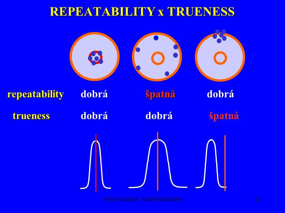 Viktor Kanický: Analytická chemie23 REPRODUKOVATELNOST- REPRODUCIBILITY o Princip jako v případě opakovatelnosti, navíc se mění jeden další parametr.