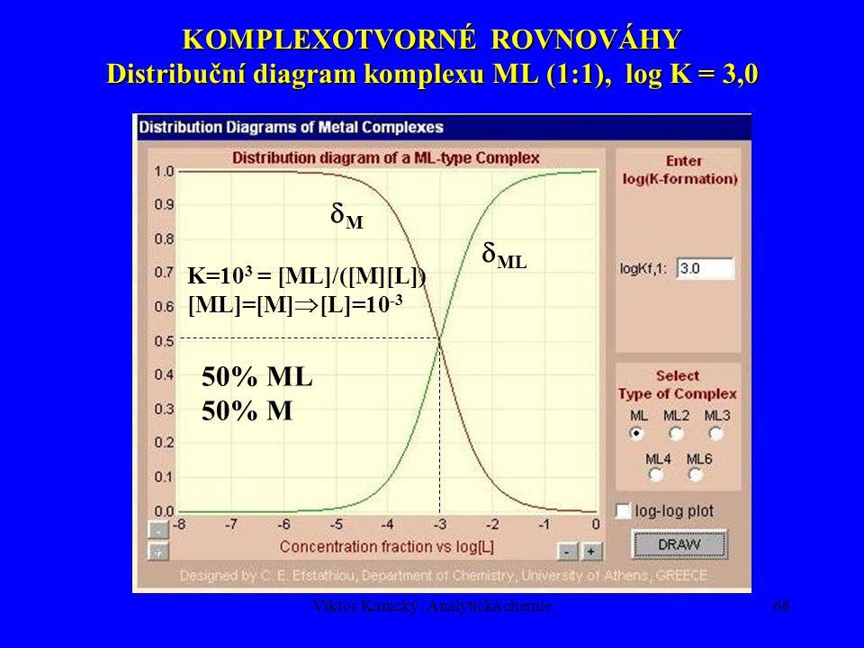 Viktor Kanický: Analytická chemie65 KOMPLEXOTVORNÉ ROVNOVÁHY Poměrné zastoupení jednotlivých komplexů udává distribuční koeficient  k = [ML k ]/c MPoměrné zastoupení jednotlivých komplexů udává distribuční koeficient  k = [ML k ]/c M  M(L) = koeficient komplexní rovnováhy  1 + 2  2 + … + k  k +…+n  n =  1 + 2  2 + … + k  k +…+ n  n Podmíněná konstanta stability komplexu Podmíněná konstanta stability komplexu Podmíněné koncentrace (hvězdička) [ML * ]= [ML] + [MHL]+ …=  ML [ML] [M * ]= c M -[ML * ] = [M] + [MOH]+…=  M [M] [L * ] = c L - [ML * ] = [L] + [HL] + …=  L [L]  ML = koeficient vedlejší reakce