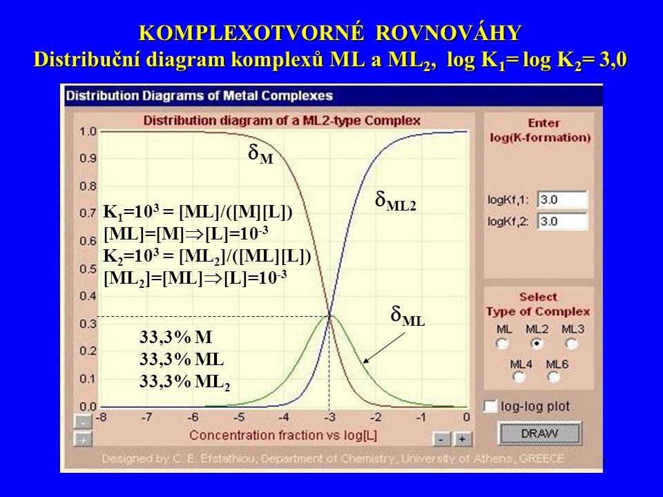 Viktor Kanický: Analytická chemie66 KOMPLEXOTVORNÉ ROVNOVÁHY Distribuční diagram komplexu ML (1:1), log K = 3,0 MM  ML 50% ML 50% M K=10 3 = [ML]/([M][L]) [ML]=[M]  [L]=10 -3