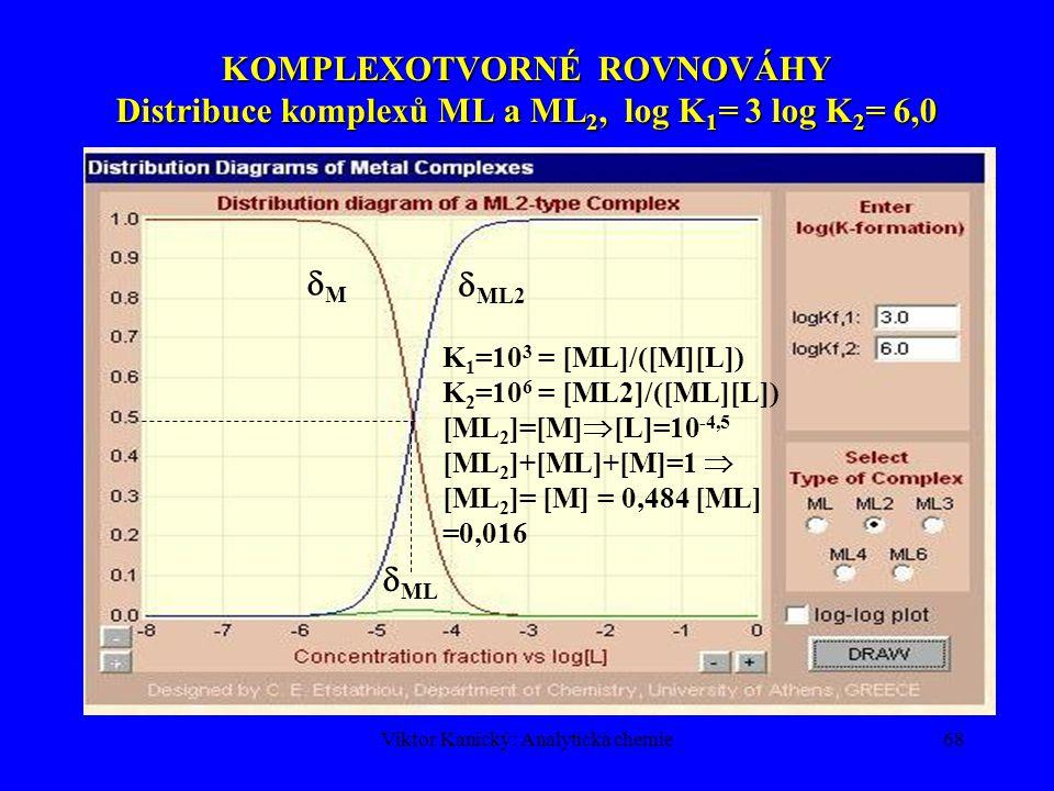 Viktor Kanický: Analytická chemie67 KOMPLEXOTVORNÉ ROVNOVÁHY Distribuční diagram komplexů ML a ML 2, log K 1 = log K 2 = 3,0 MM  ML2  ML 33,3% M 33,3% ML 33,3% ML 2 K 1 =10 3 = [ML]/([M][L]) [ML]=[M]  [L]=10 -3 K 2 =10 3 = [ML 2 ]/([ML][L]) [ML 2 ]=[ML]  [L]=10 -3