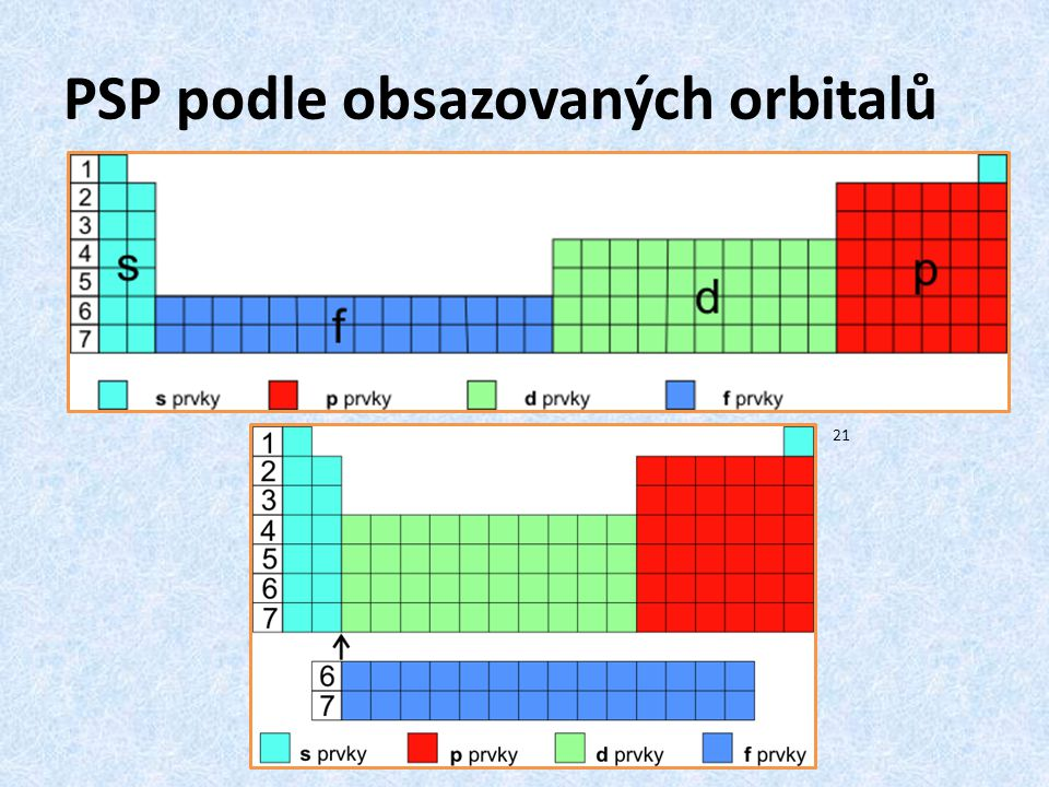 PSP podle obsazovaných orbitalů 21