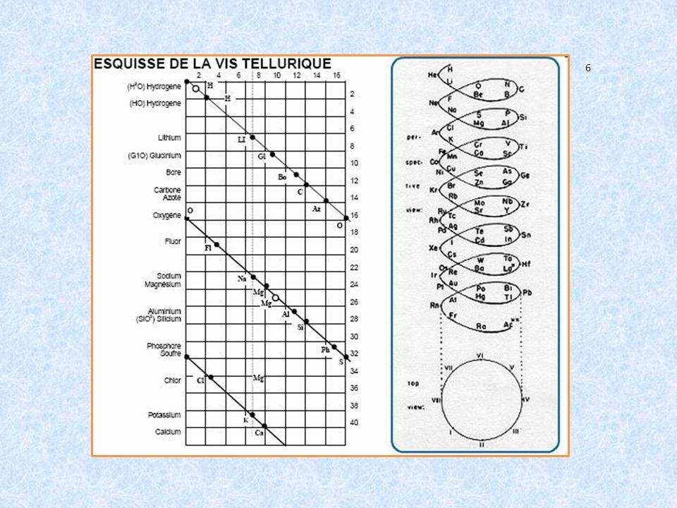 Jak si zapamatovat prvky Nemůžete si zapamatovat značky prvků v periodické soustavě.