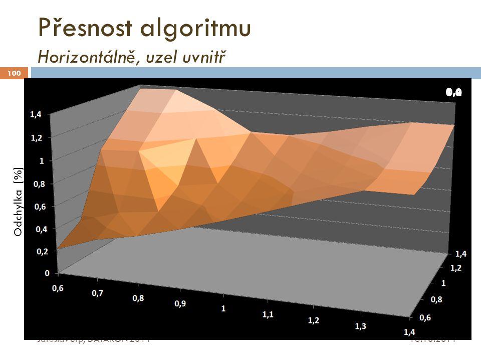 Přesnost algoritmu Horizontálně, uzel uvnitř 16.10.2011 Jaroslav Srp, DATAKON 2011 100 0,6 Odchylka [%] 0,81,01,21,4