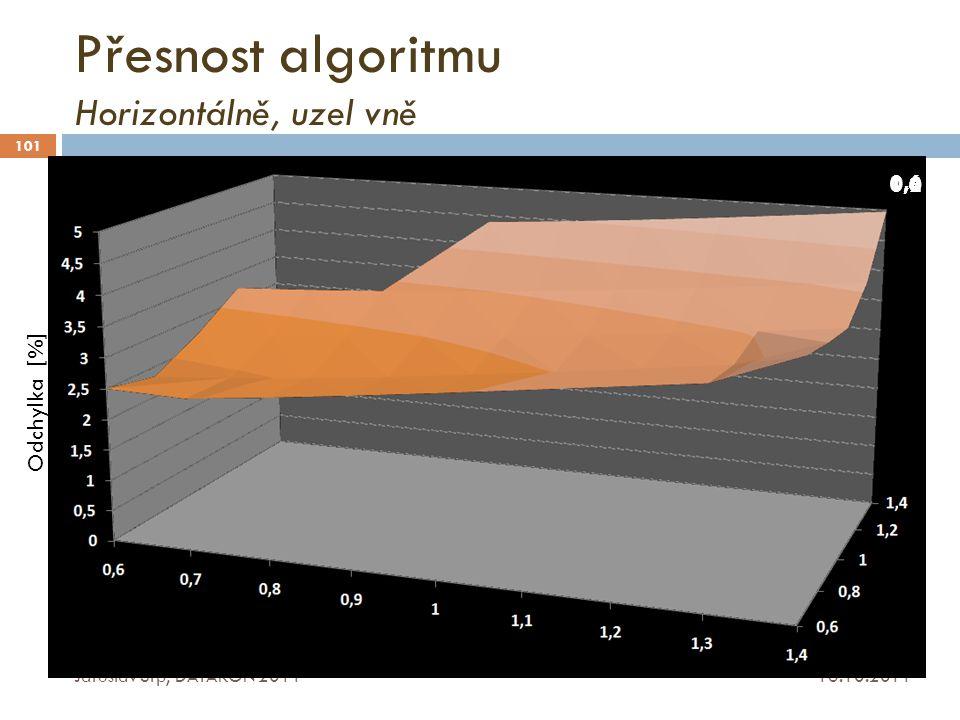 Přesnost algoritmu Horizontálně, uzel vně 16.10.2011 Jaroslav Srp, DATAKON 2011 101 Odchylka [%] 0,6 0,81,21,01,4