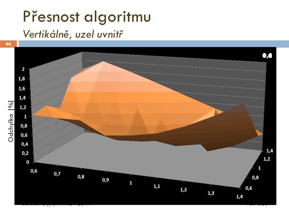 Přesnost algoritmu Vertikálně, uzel uvnitř 16.10.2011 Jaroslav Srp, DATAKON 2011 98 Odchylka [%] 0,6 0,81,01,21,4