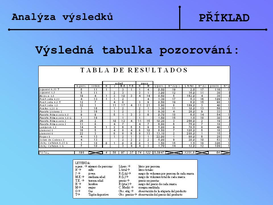 Analýza výsledků PŘÍKLAD Výsledná tabulka pozorování: