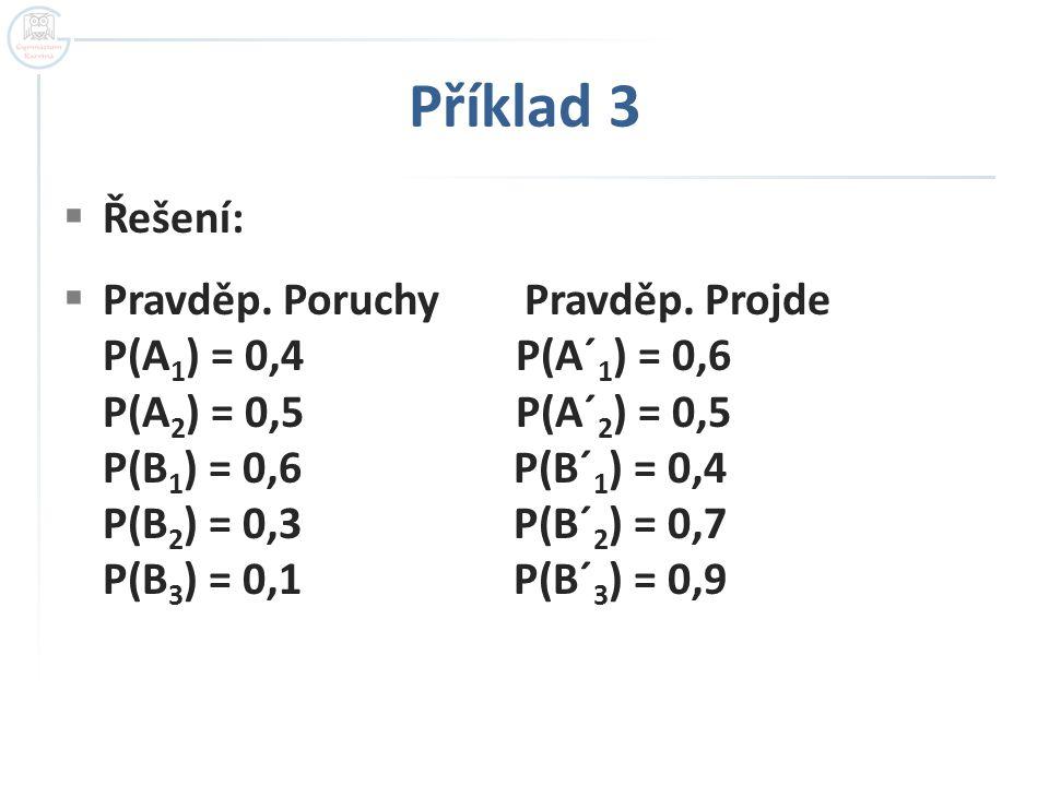 Příklad 3  Řešení:  Pravděp. Poruchy Pravděp. Projde P(A 1 ) = 0,4 P(A´ 1 ) = 0,6 P(A 2 ) = 0,5 P(A´ 2 ) = 0,5 P(B 1 ) = 0,6 P(B´ 1 ) = 0,4 P(B 2 )