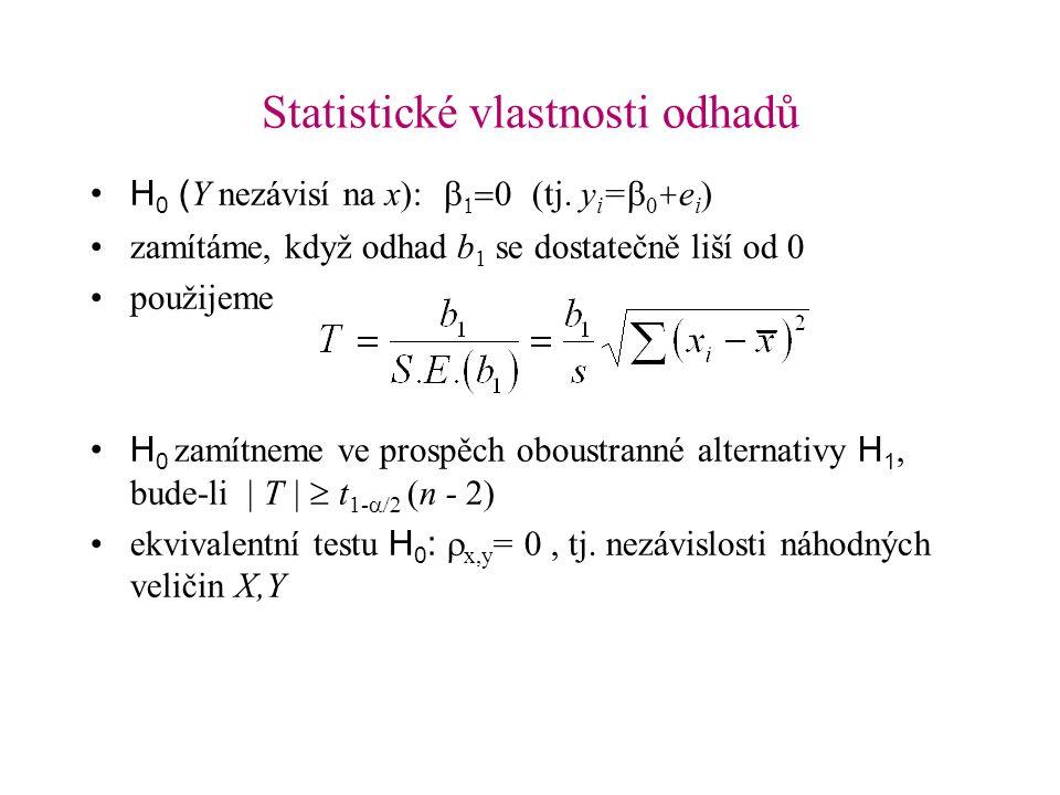 Statistické vlastnosti odhadů H 0 ( Y nezávisí na x):    (tj. y i =   + e i ) zamítáme, když odhad b 1 se dostatečně liší od 0 použijeme H 0 za