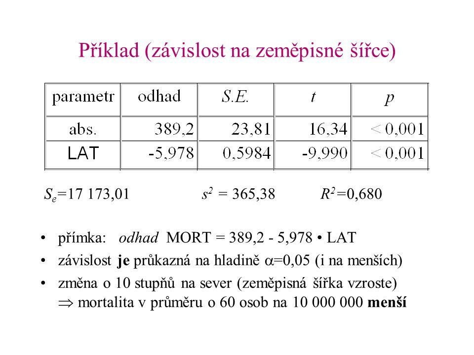 Příklad (závislost na zeměpisné šířce) S e =17 173,01s 2 = 365,38R 2 =0,680 přímka: odhad MORT = 389,2 - 5,978 LAT závislost je průkazná na hladině 
