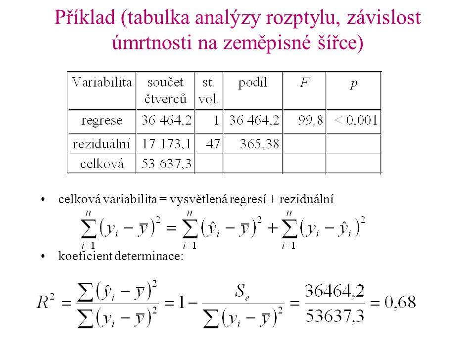 Příklad (tabulka analýzy rozptylu, závislost úmrtnosti na zeměpisné šířce) celková variabilita = vysvětlená regresí + reziduální koeficient determinac
