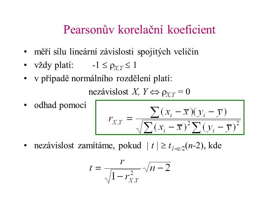 Pearsonův korelační koeficient měří sílu lineární závislosti spojitých veličin vždy platí: -1  X,Y  1 v případě normálního rozdělení platí: nezáv