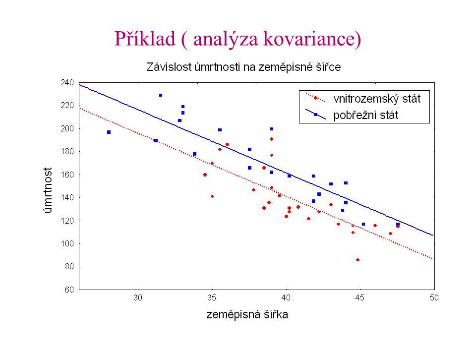 Příklad ( analýza kovariance)