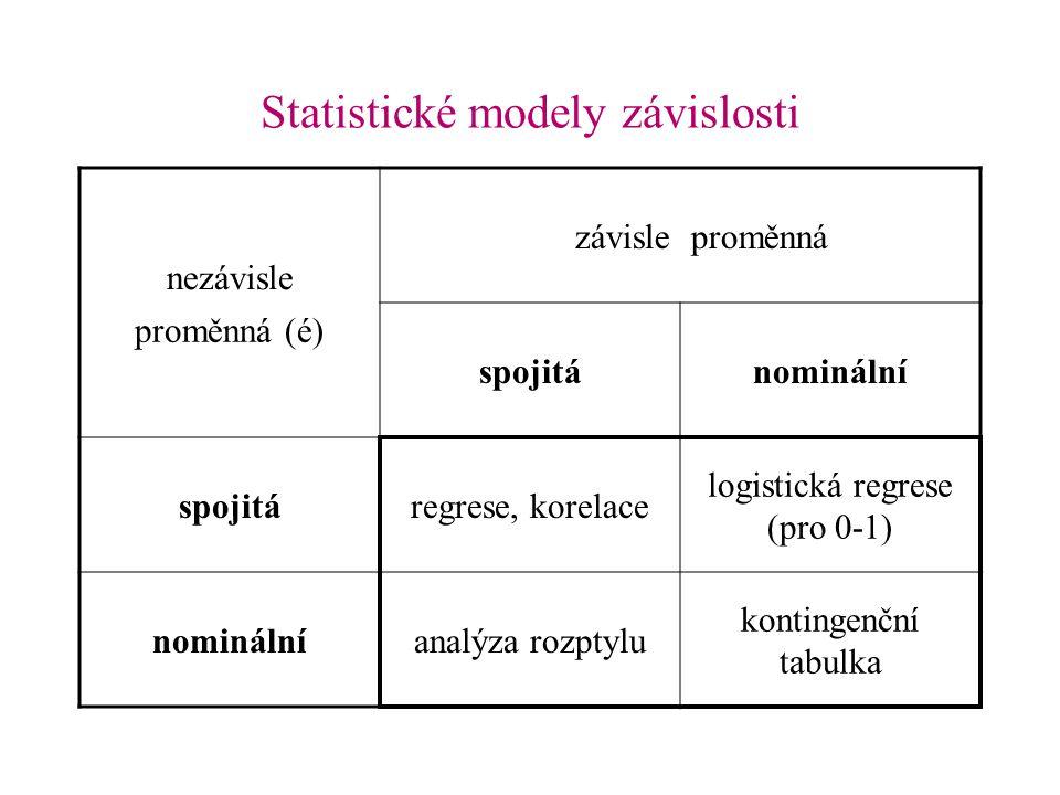 Statistické modely závislosti nezávisle závisleproměnná proměnná (é) spojitánominální spojitáregrese, korelace logistická regrese (pro 0-1) nominálnía