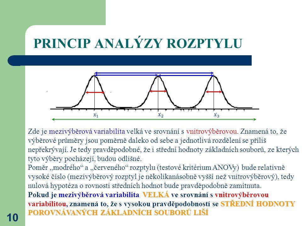 10 PRINCIP ANALÝZY ROZPTYLU Zde je mezivýběrová variabilita velká ve srovnání s vnitrovýběrovou.