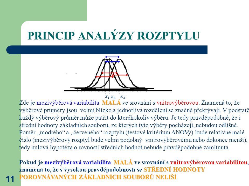 PRINCIP ANALÝZY ROZPTYLU 11 MALÁ Zde je mezivýběrová variabilita MALÁ ve srovnání s vnitrovýběrovou.