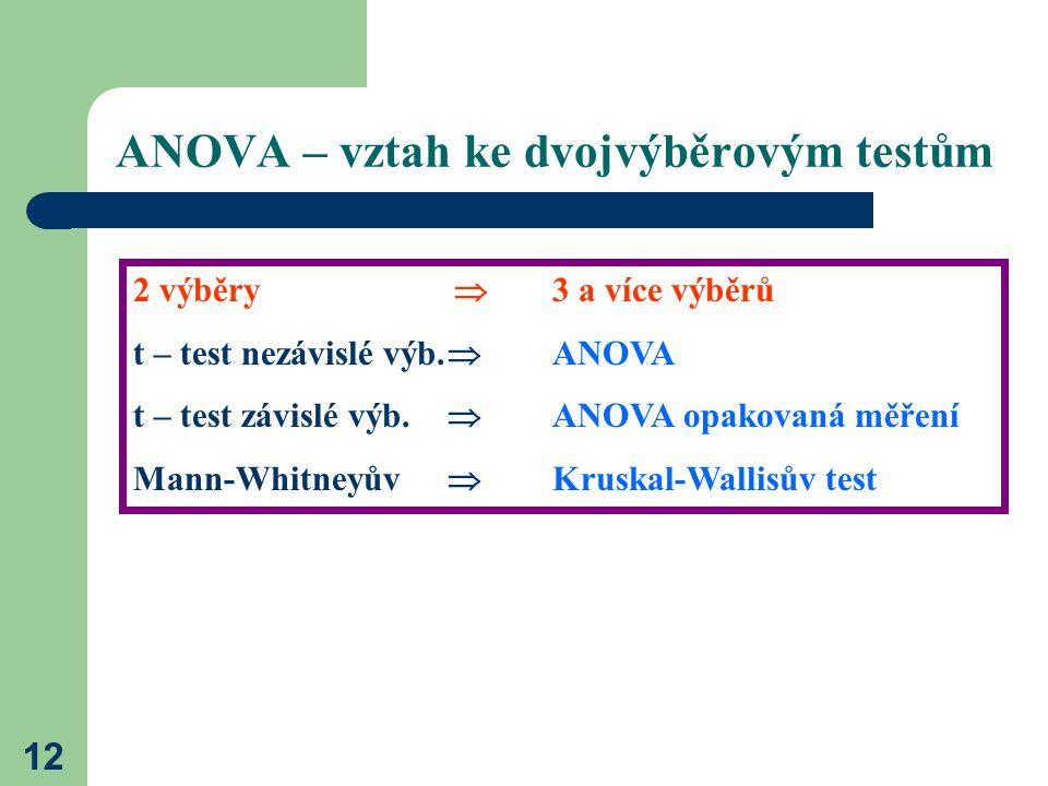 12 ANOVA – vztah ke dvojvýběrovým testům 2 výběry  3 a více výběrů t – test nezávislé výb.