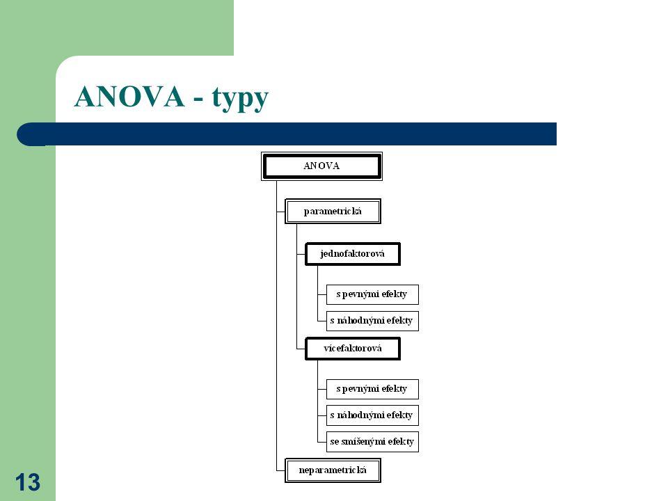 13 ANOVA - typy