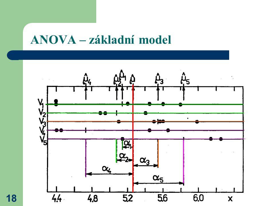 18 ANOVA – základní model