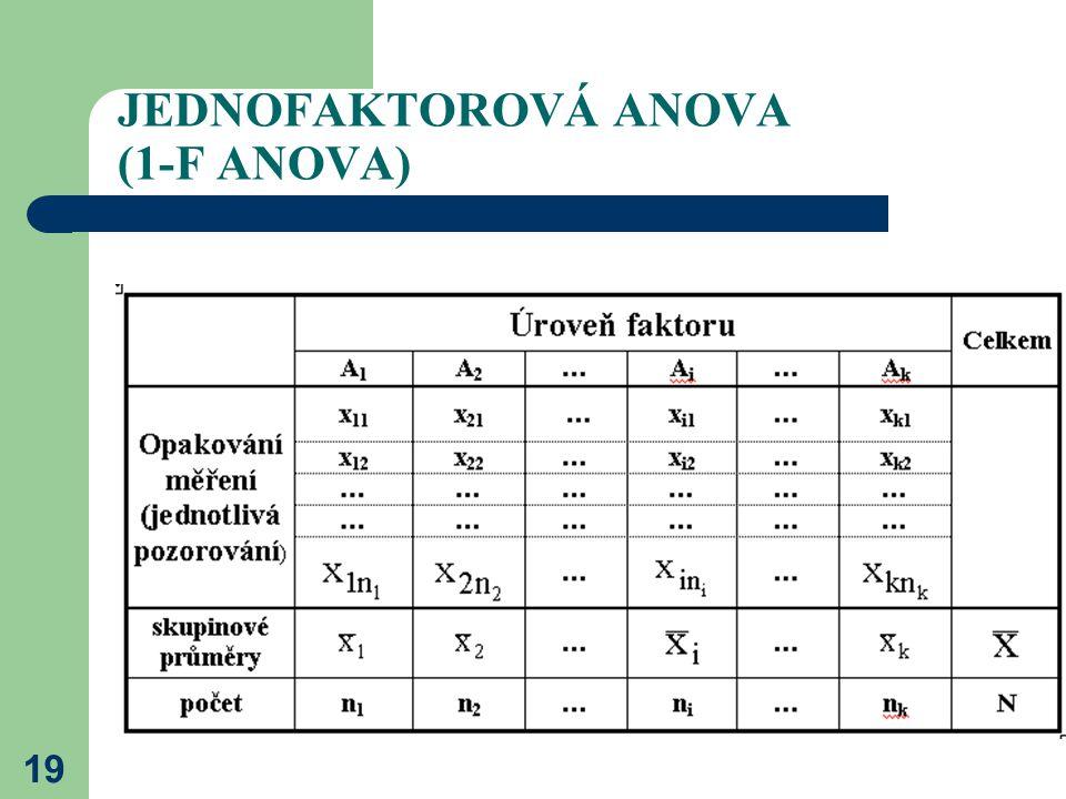 19 JEDNOFAKTOROVÁ ANOVA (1-F ANOVA)