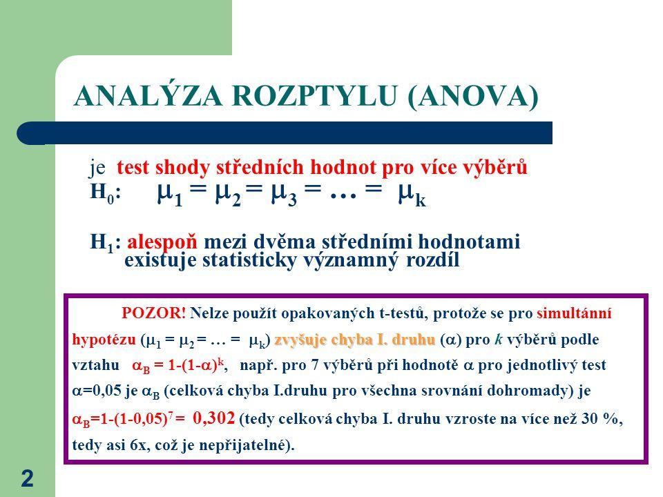 2 ANALÝZA ROZPTYLU (ANOVA) H 0 :  1 =  2 =  3 = … =  k H 1 : alespoň mezi dvěma středními hodnotami existuje statisticky významný rozdíl je test shody středních hodnot pro více výběrů zvyšuje chyba I.