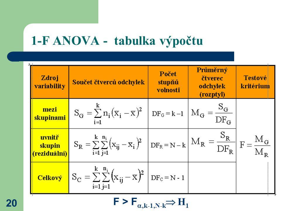 20 1-F ANOVA - tabulka výpočtu F > F ,k-1,N-k  H 1