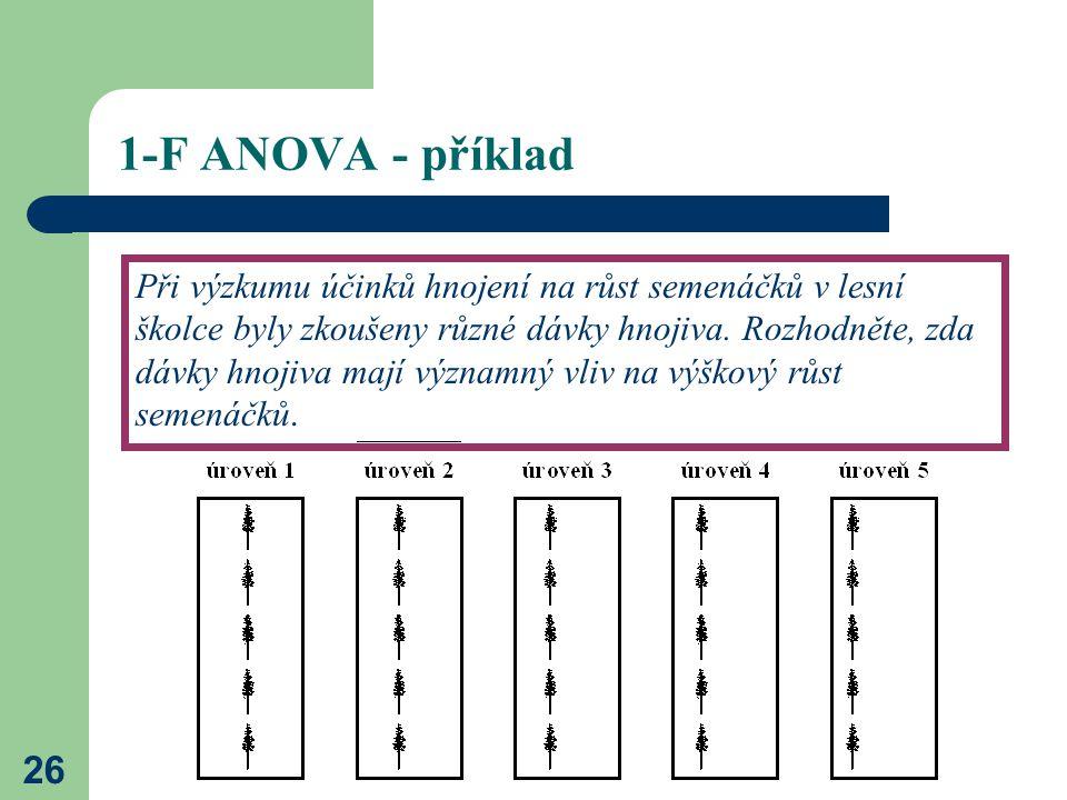 26 1-F ANOVA - příklad Při výzkumu účinků hnojení na růst semenáčků v lesní školce byly zkoušeny různé dávky hnojiva.