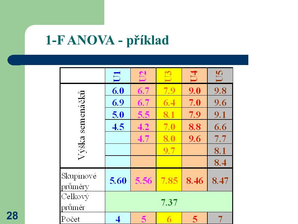 28 1-F ANOVA - příklad