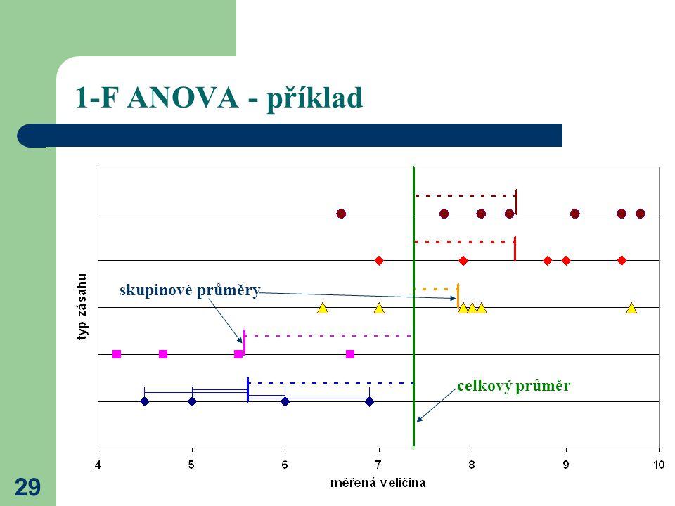 29 1-F ANOVA - příklad celkový průměr skupinové průměry