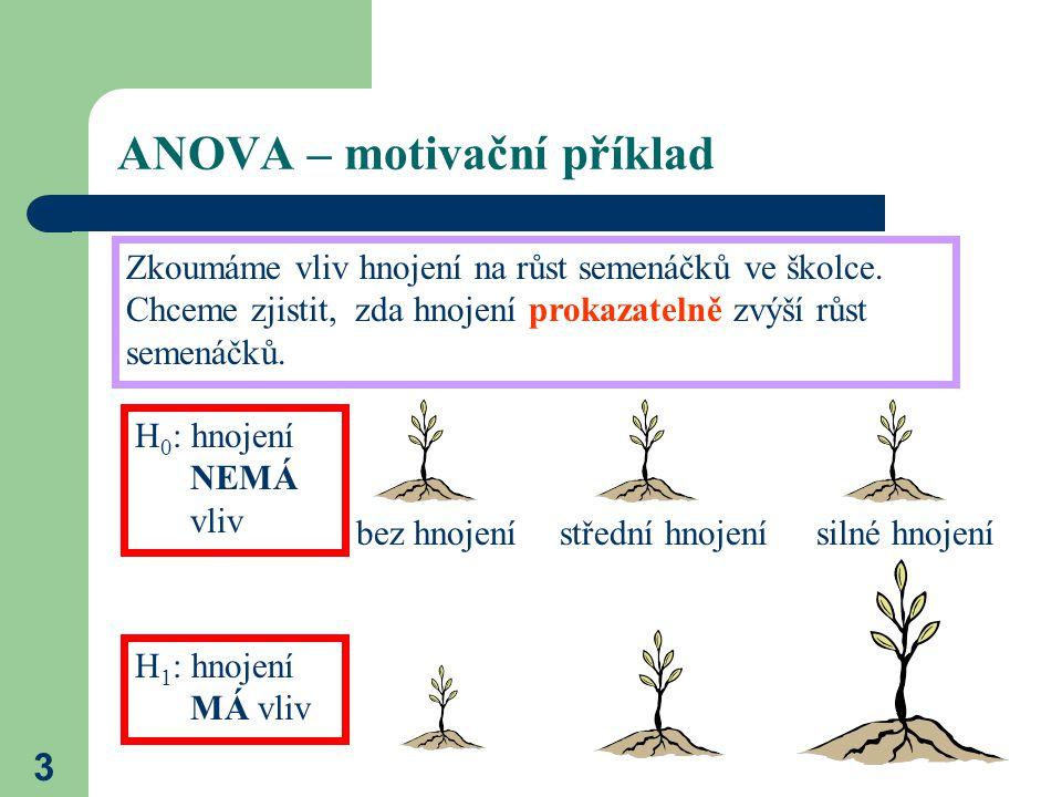 3 ANOVA – motivační příklad Zkoumáme vliv hnojení na růst semenáčků ve školce.