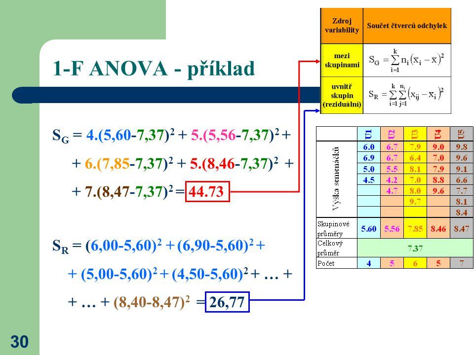 30 1-F ANOVA - příklad S G = 4.(5,60-7,37) 2 + 5.(5,56-7,37) 2 + + 6.(7,85-7,37) 2 + 5.(8,46-7,37) 2 + + 7.(8,47-7,37) 2 = 44.73 S R = (6,00-5,60) 2 + (6,90-5,60) 2 + + (5,00-5,60) 2 + (4,50-5,60) 2 + … + + … + (8,40-8,47) 2 = 26,77