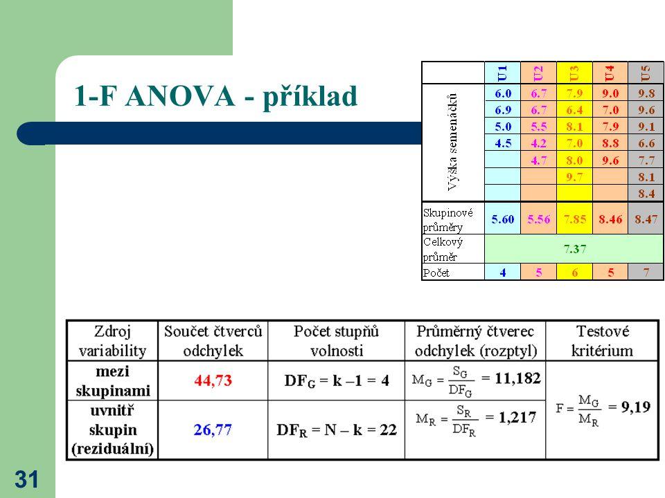 31 1-F ANOVA - příklad