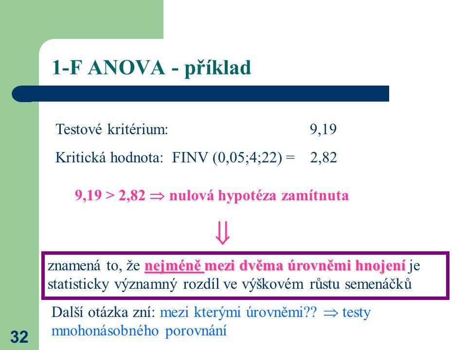 32 1-F ANOVA - příklad Testové kritérium: 9,19 Kritická hodnota: FINV (0,05;4;22) = 2,82 9,19 > 2,82  nulová hypotéza zamítnuta  nejméně mezi dvěma úrovněmi hnojení znamená to, že nejméně mezi dvěma úrovněmi hnojení je statisticky významný rozdíl ve výškovém růstu semenáčků Další otázka zní: mezi kterými úrovněmi?.