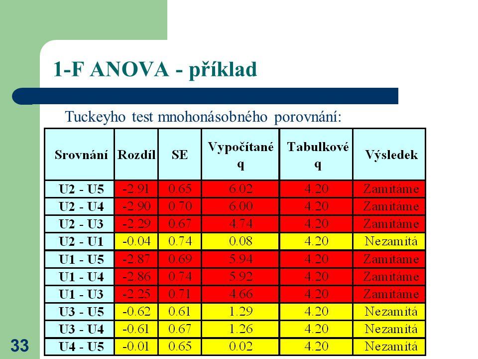 33 1-F ANOVA - příklad Tuckeyho test mnohonásobného porovnání: