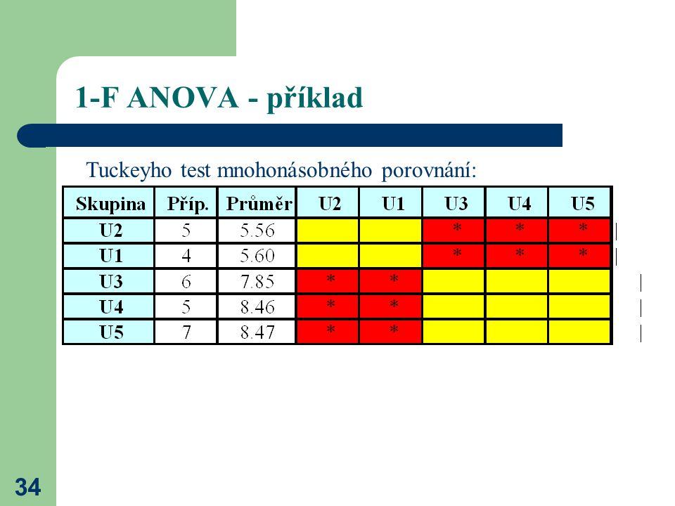 34 1-F ANOVA - příklad Tuckeyho test mnohonásobného porovnání: