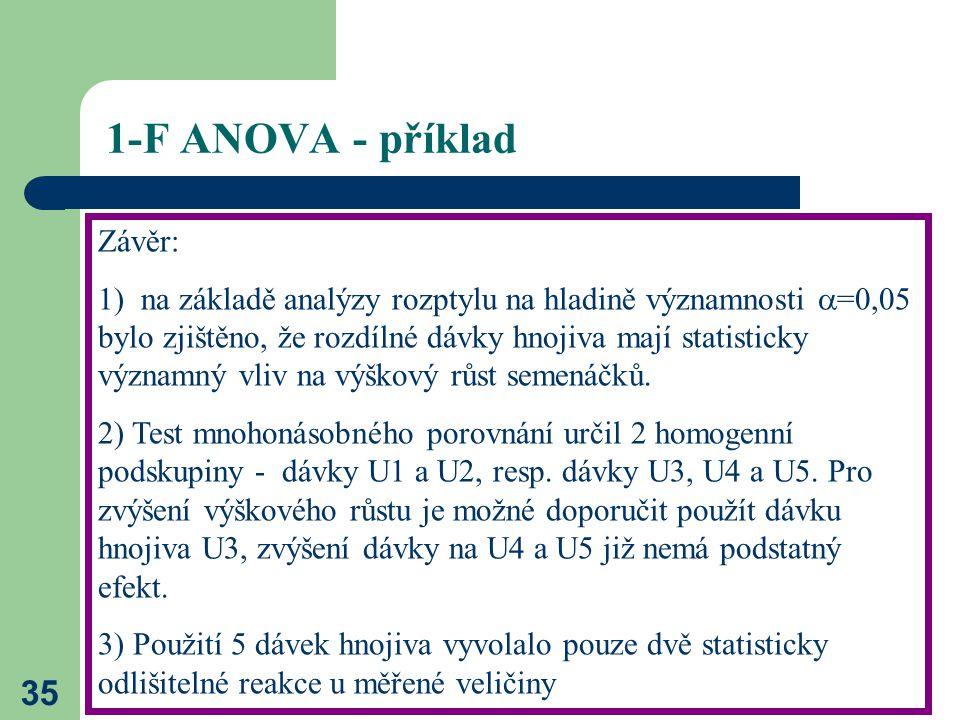 35 1-F ANOVA - příklad Závěr: 1) na základě analýzy rozptylu na hladině významnosti  =0,05 bylo zjištěno, že rozdílné dávky hnojiva mají statisticky významný vliv na výškový růst semenáčků.