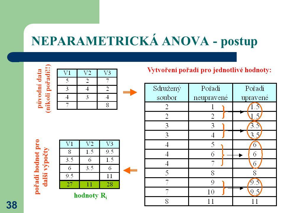38 NEPARAMETRICKÁ ANOVA - postup pořadí hodnot pro další výpočty původní data (nikoli pořadí!!) Vytvoření pořadí pro jednotlivé hodnoty: hodnoty R i