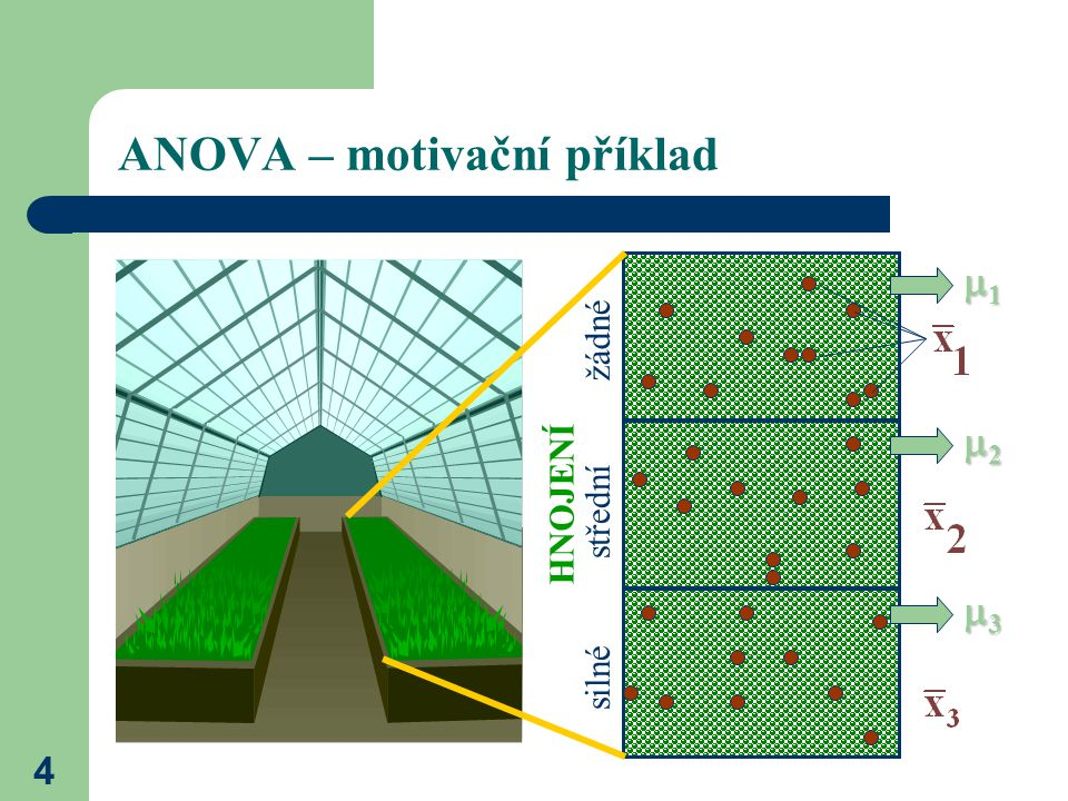 4 ANOVA – motivační příklad 1111 2222 3333 žádné střední silné HNOJENÍ